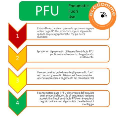 smaltimento degli pneumatici contributo PFU