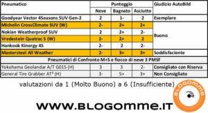 pneumatici 4 stagioni test autobild